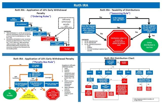 Roth IRA chart